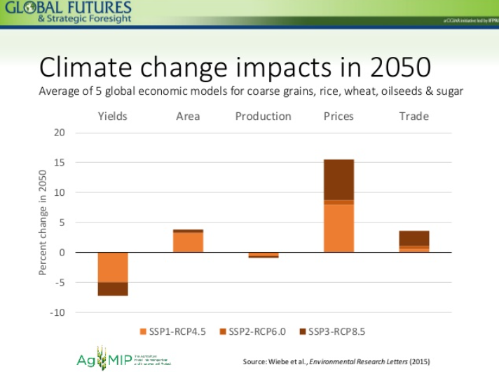 climate_change_stats
